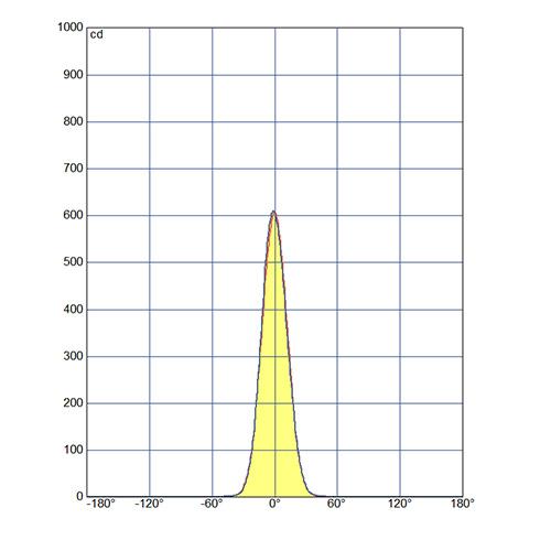 fotometria30graus2